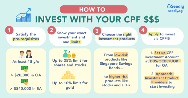 How to invest with your cpf