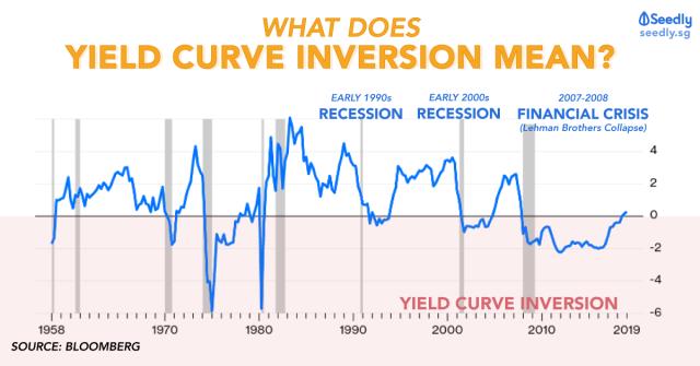 Yield Curve Inversion vs Economic Crisis