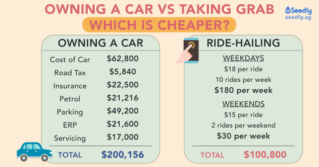 taking ride hailing services such as grab every day or owning a car, which is cheaper?
