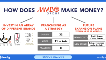 How Real Is Your Franchising Dream in Singapore? Cost Of
