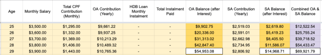 Calculation of CPF Balance before Paying for House at 30yo