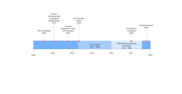16 Steps to Create a Project Management Timeline  Lucidchart Blog