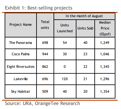 Best-selling projects in August 2014