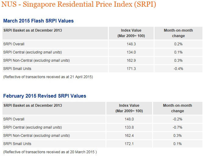 NUS Singapore Residential Price Index (March)