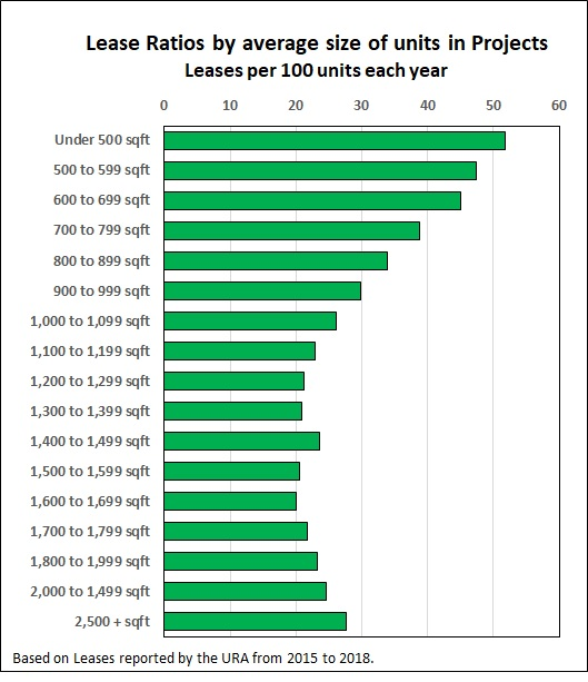 Lease Ratio by Unit Size
