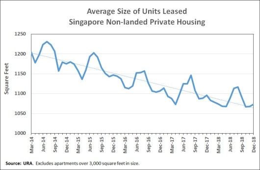 Average size of units leased SG non-landed private housing