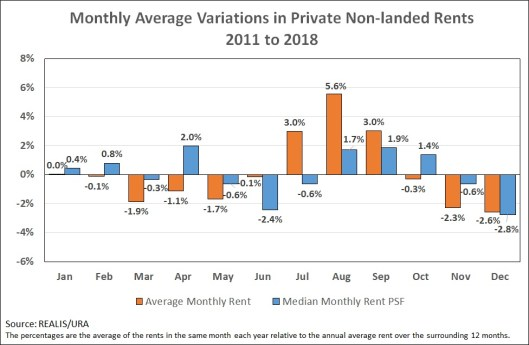 Monthly average variations in private non-landed rents
