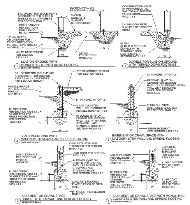 Basement Vapor Barrier Requirements
