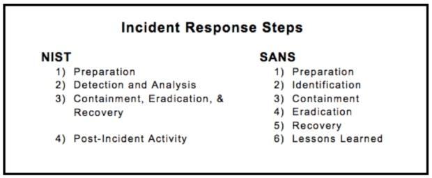 Este gráfico de comparação apresenta as etapas de resposta a incidentes NIST e SANS lado a lado para que você possa ver as semelhanças e diferenças.