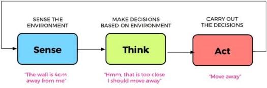 Chatbot intelligent Sense-think-act