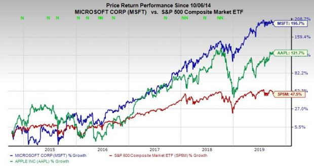 Msft Stock / Microsoft Msft Stock Jumps After Hours ...