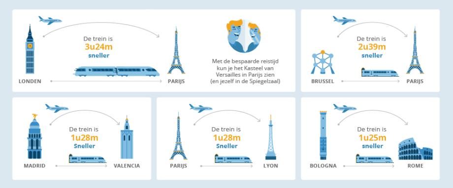 Top 5 internationale routes die korter duren met de trein