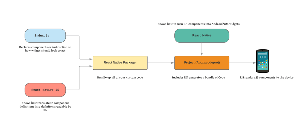 React Native ❤ CodePush - Blog - Spritle software