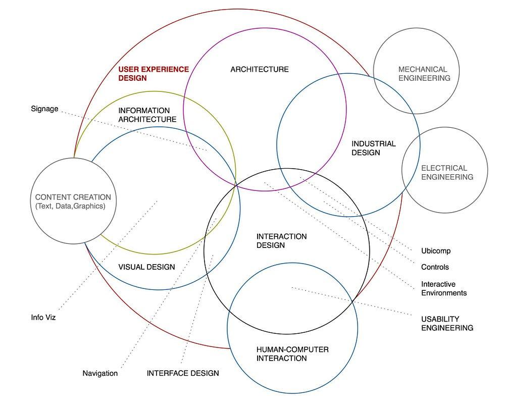 Diagrama UX
