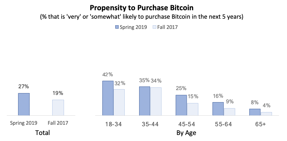 propencity of buying bitcoin bar graphs of agree disagree