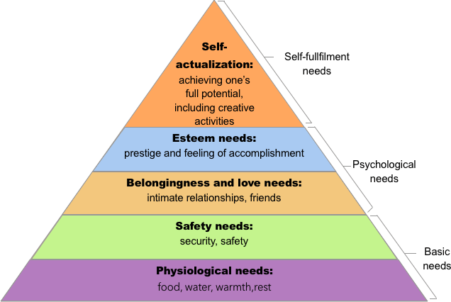 five stages pyramid demonstrating