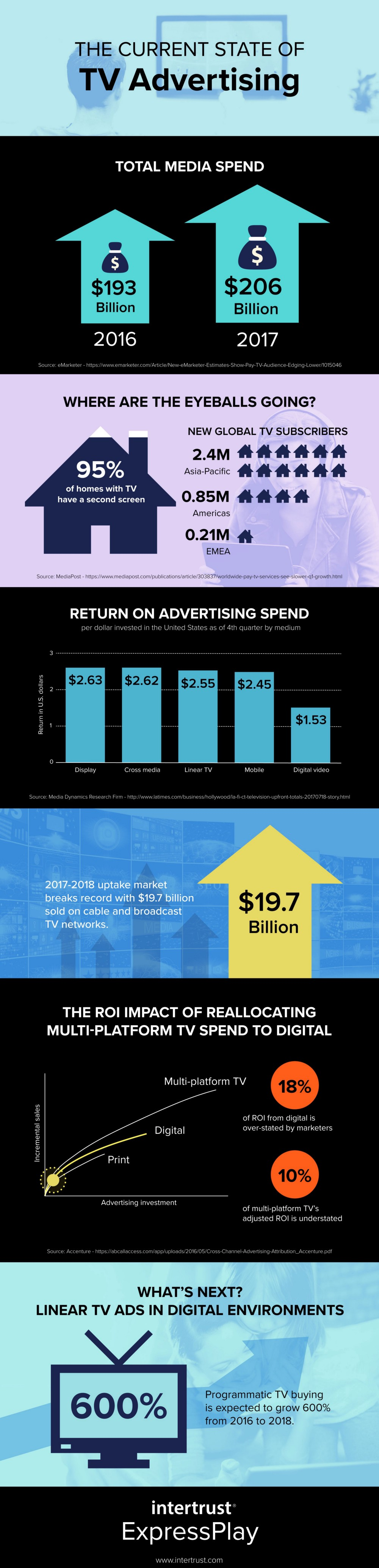 TV Advertising Info graphic