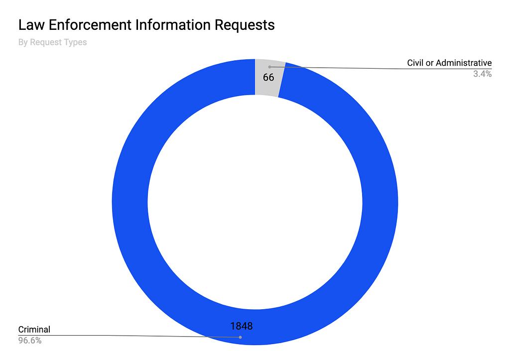 Transparency at Coinbase https://blog.coinbase.com/transparency-at-coinbase-c8edf6dce4d6?source=rss—-c114225aeaf7—4