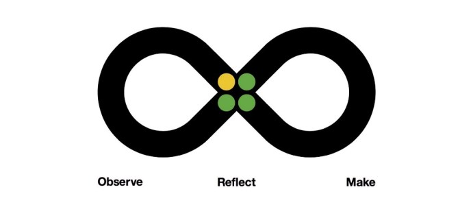 This is a photo of the Loop, IBM's model for rapid iteration, which is 1. Observe, 2. Reflect and 3. Make.