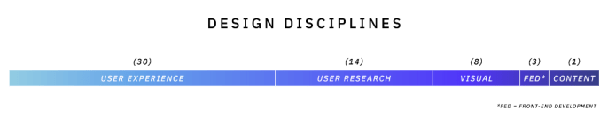 The design disciplines represented included user experience, user research, visual, content and front end development.