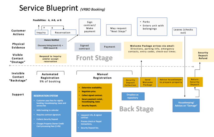 The image is a Service Blueprint diagram depicting how a service provider's service responds to a user's actions.