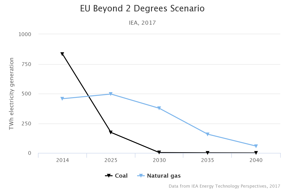 Why Moving Europe Beyond Coal Must Be Quickly Followed By Natural Gas Power Plant Diagram That Bears Repeating On A Realistic Pathway To Keep The Planet Well Below 2c Of Warming Almost Every Unabated In Will Have
