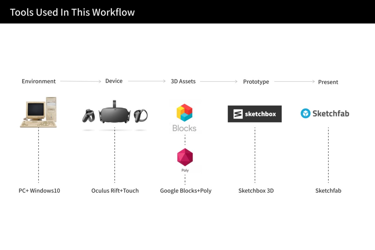 Rapid Vr Prototyping Without Coding In Ux Collective