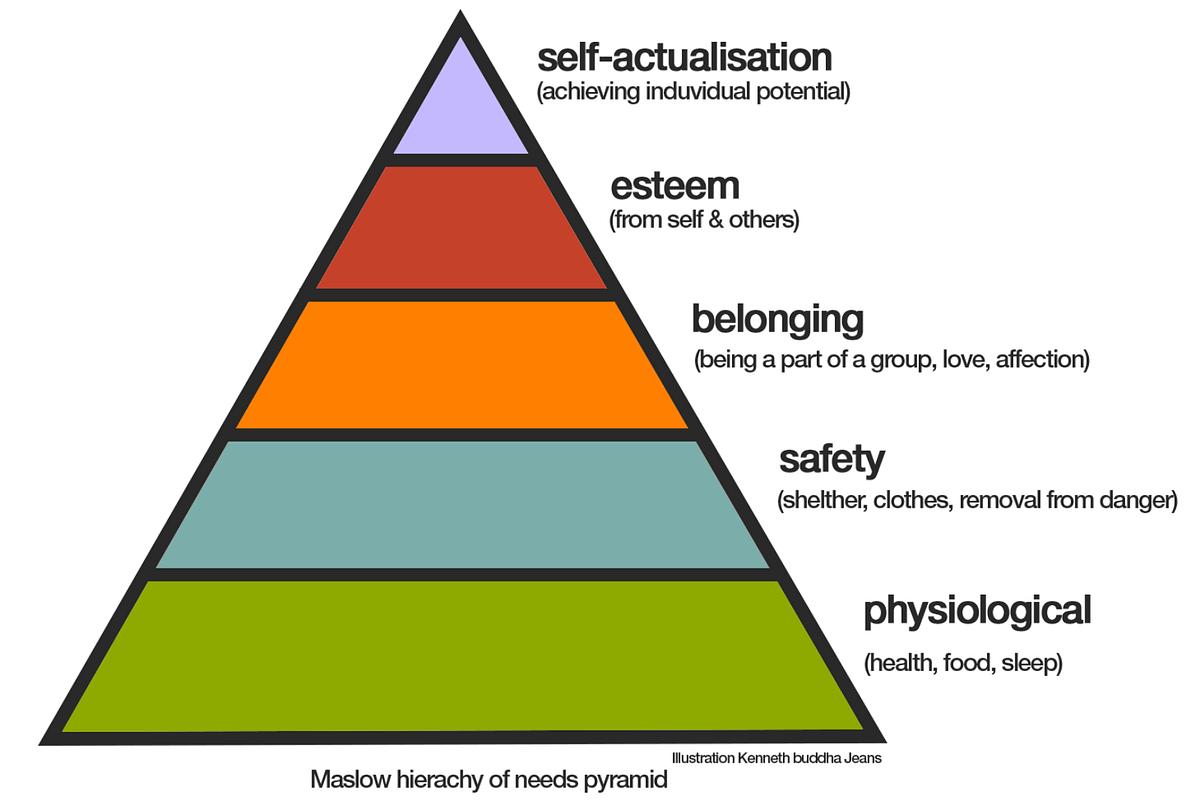Bitcoin Amp Maslow S Hierarchy Of Needs Crypto Maven Medium