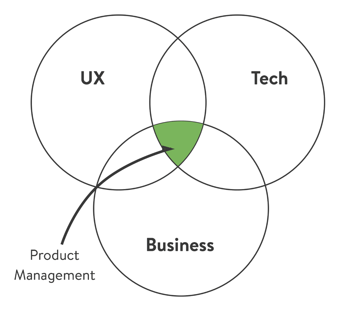 Mvpm Minimum Viable Product Manager The Black Box Of