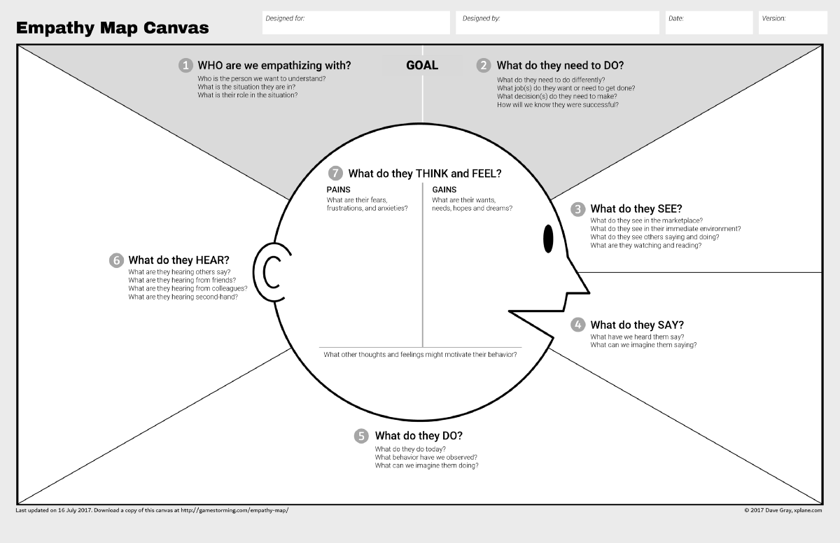 Updated Empathy Map Canvas The Xplane Collection Medium