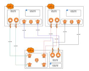 AWS VPN High Availability – Seshu Pasam – Medium