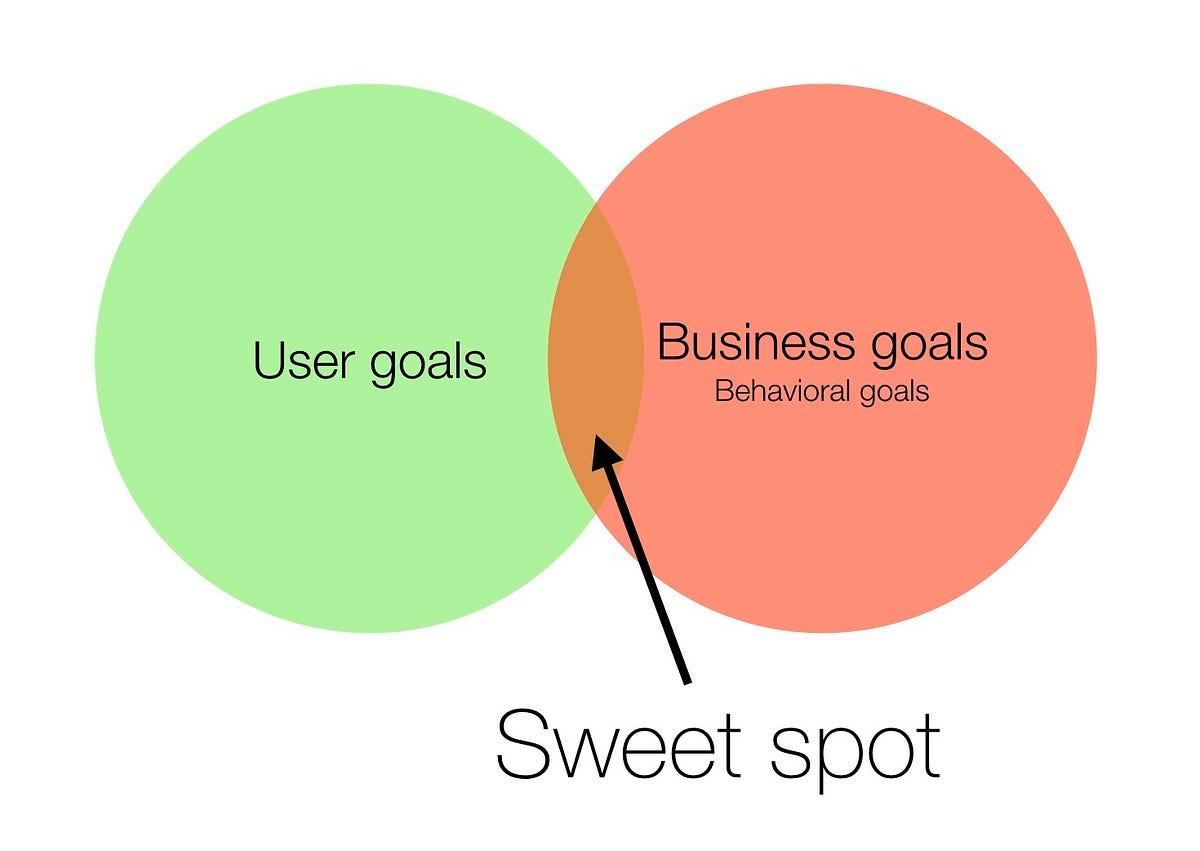 Business Goals Vs User Goals Dsgnrs Medium