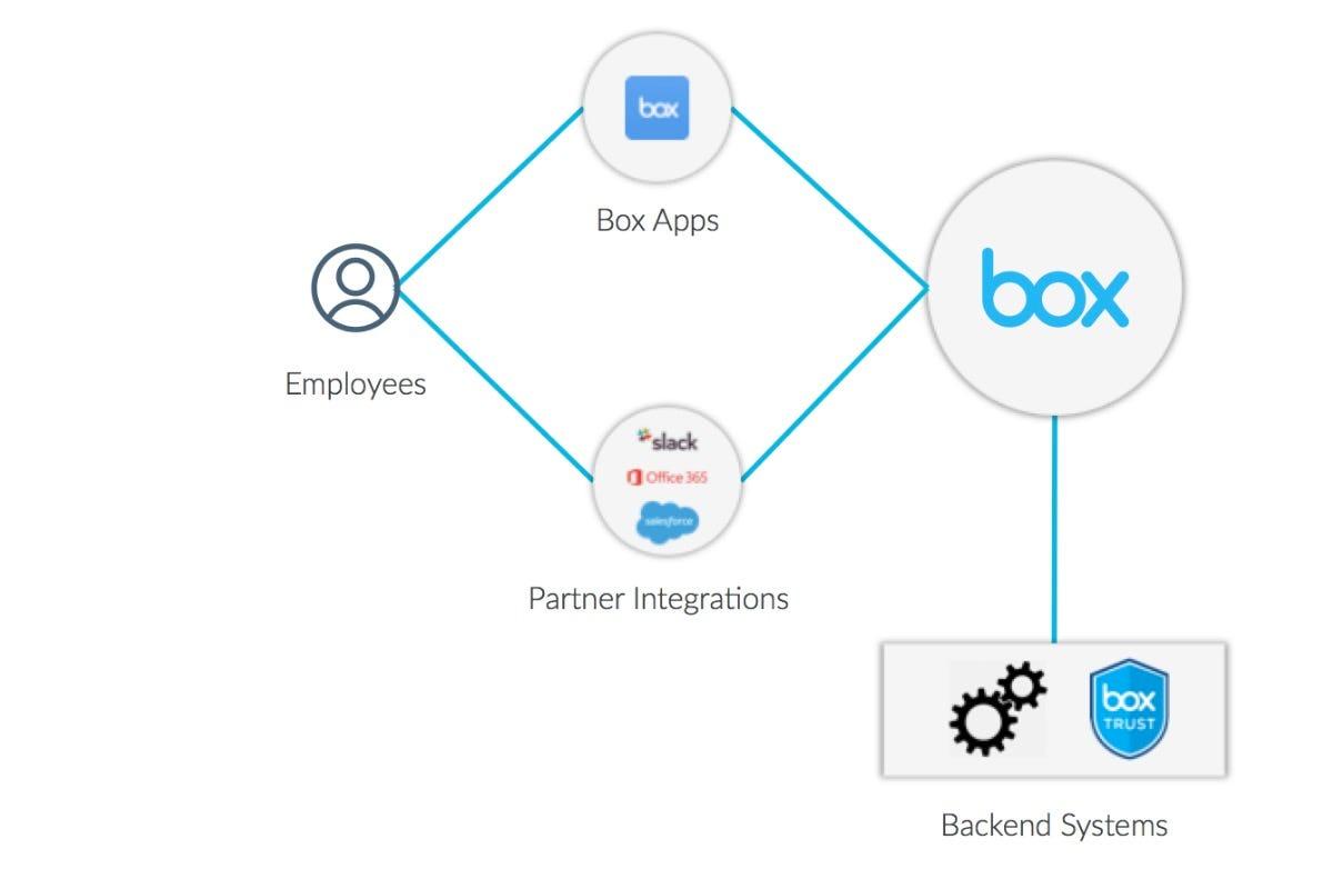Using Box Content Apis To Deliver Enterprise Grade
