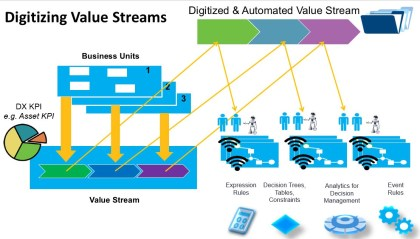 Revealed: How Value Streams and Processes Works in ITIL 4