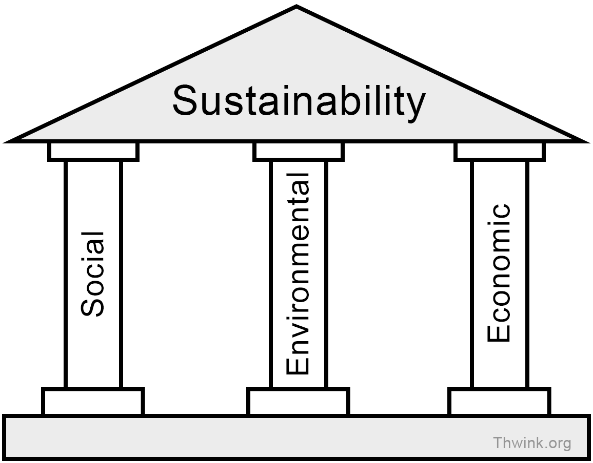 Can We Achieve Economic Sustainability In The U.S.?