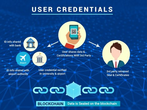 Image result for lynked blockchain