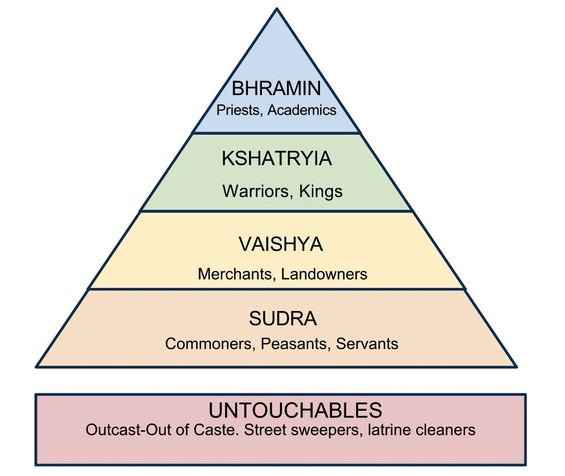 Caste System Of India A Hoax Notes From Underground Medium