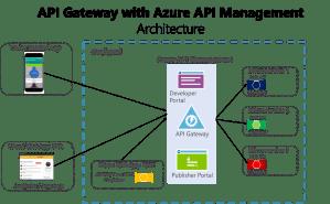 A Microservices implementation journey — Part 4 – Aram Koukia