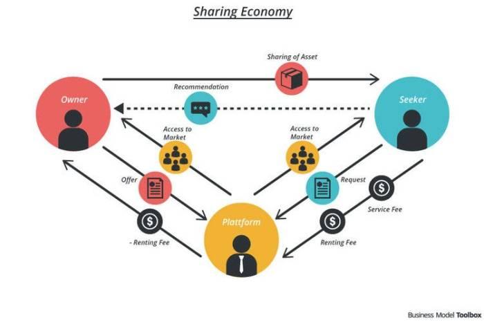 Collaborative Consumption에 대한 이미지 검색결과
