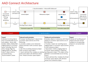 Azure Active Directory (AAD) Connect architecture in a diagram