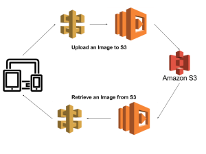 Image Upload and Retrieval from S3 Using AWS API Gateway