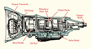 How To Care For Your Car : Transmission – CarDash