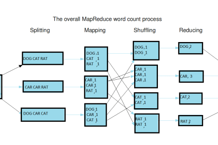 mapreduce example mapreduce » Path Decorations Pictures | Full Path on