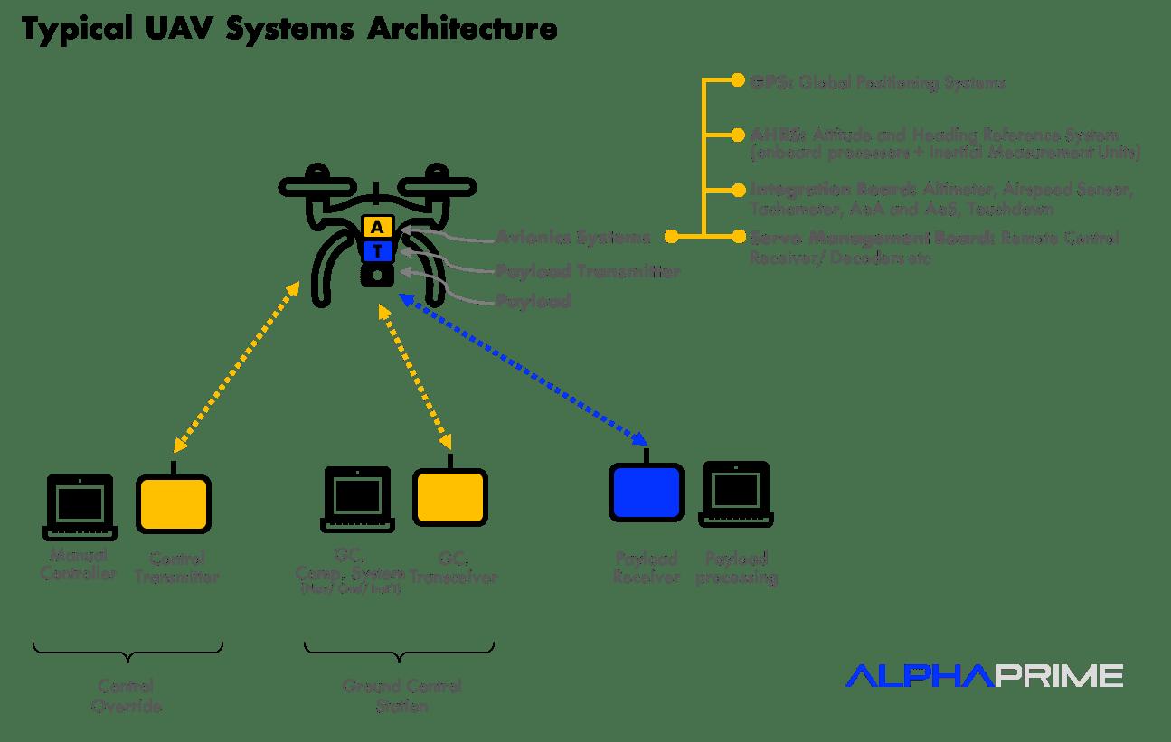 Rise Of The Drones Part 1 The Basics Vunela