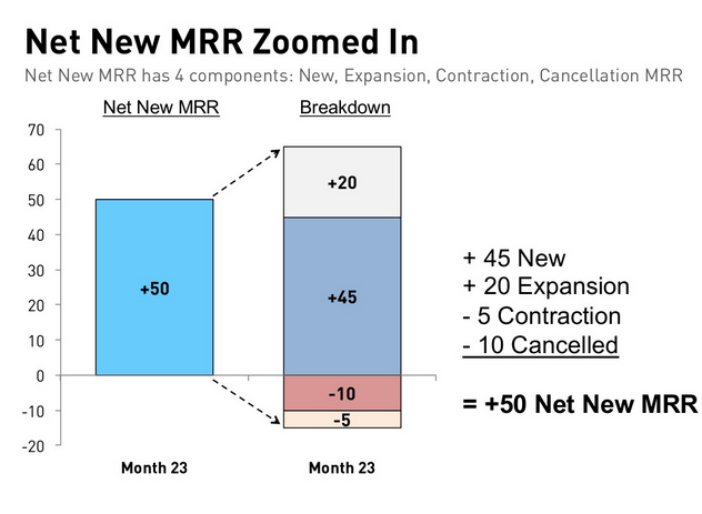 The Hottest Thing in SaaS: Net New MRR 3