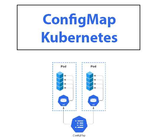 Overview of Kubernetes Components | ConfigMap