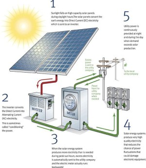 How Energy Travels: What Happens with PV Solar Power