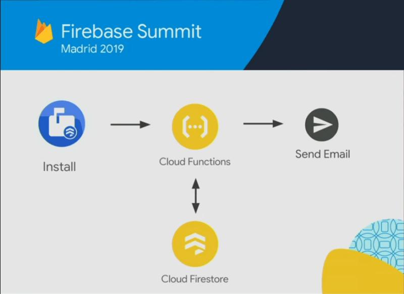 Firebase Extensions (Flow)…..(Firebase 2019)