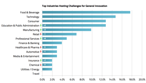 Top Industries Hosting Challenges for General Innovation - MindSumo
