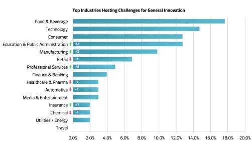 Top Industries Hosting Challenges for General Innovation - MindSumo